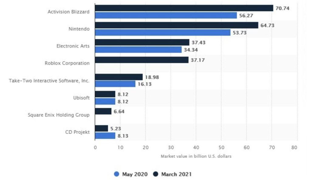 market vaue of top gaming companies