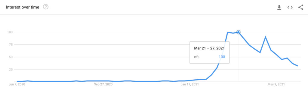 Google trends chart of NFTs interest over time